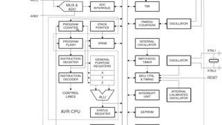آموزش کاربردی AVR - جلسه 3
