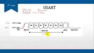 آموزش کاربردی AVR - جلسه 13